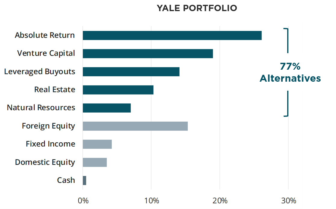 Yale_Allocation_chart