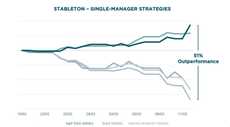Single-Manager Strategies